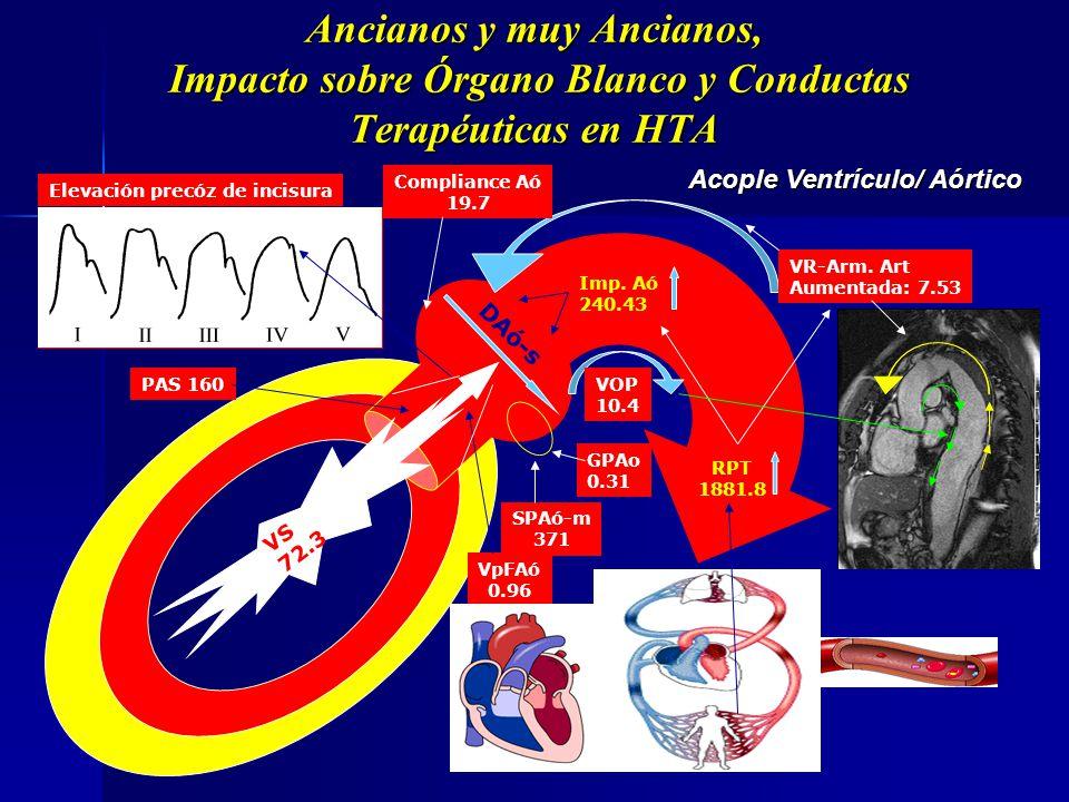 Ancianos y muy Ancianos, Impacto sobre Órgano Blanco y Conductas Terapéuticas en HTA VFD + PFD Imp. Aórtica RPT VS + PS RPT SMS Imp. Aó. VpFAo SPAó-s