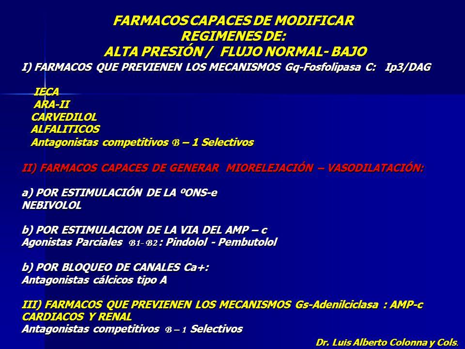 CONDUCTAS TERAPEUTICAS EN HTA GRUPO CON CAMARAS CHICAS, VOLUMENES BAJOS CON CARGAS VENTRICULARES COMPENSADAS E Imp.Ao.+ RPT + Cos-PP/VS ALTOS, QUE SUE