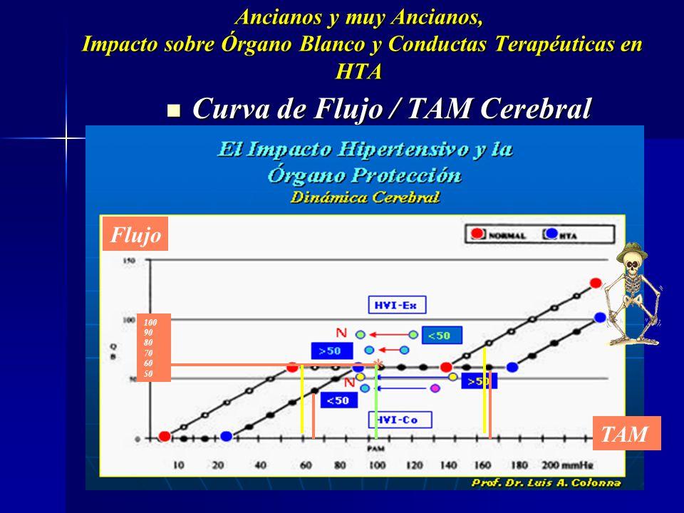 En el hipertenso la curva de autorregulación cerebral está desplazada a la derecha, de forma que en condiciones de elevación crónica de la presión art