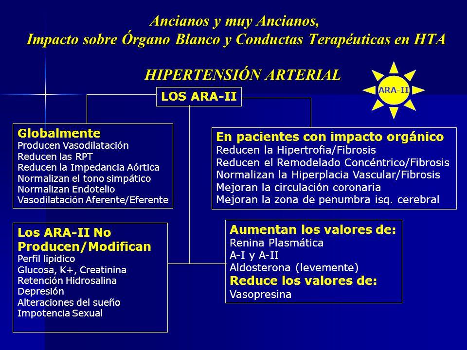 ARA-II Grupos químicos Bifeniltetrazoles Losartan Valsartan Irbesartan Candesartan Olmesartan No Bifeniltetrazoles Telmisartan Eprosartan Pro-farmacos