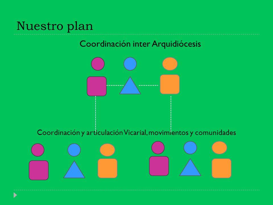 Nuestro plan Coordinación inter Arquidiócesis Coordinación y articulación Vicarial, movimientos y comunidades