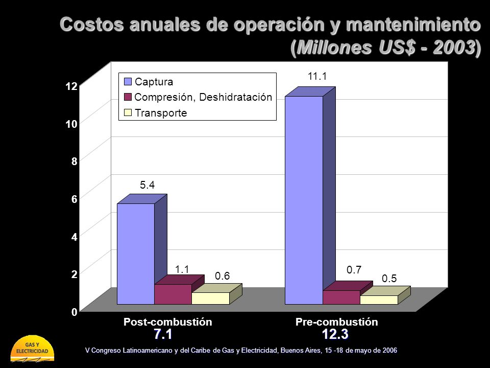 V Congreso Latinoamericano y del Caribe de Gas y Electricidad, Buenos Aires, 15 -18 de mayo de 2006 Costos anuales de operación y mantenimiento (Millones US$ - 2003) 5.4 1.1 0.6 11.1 0.7 0.5 0 2 4 6 8 10 12 Post-combustiónPre-combustión Captura Compresión, Deshidratación Transporte 7.112.3