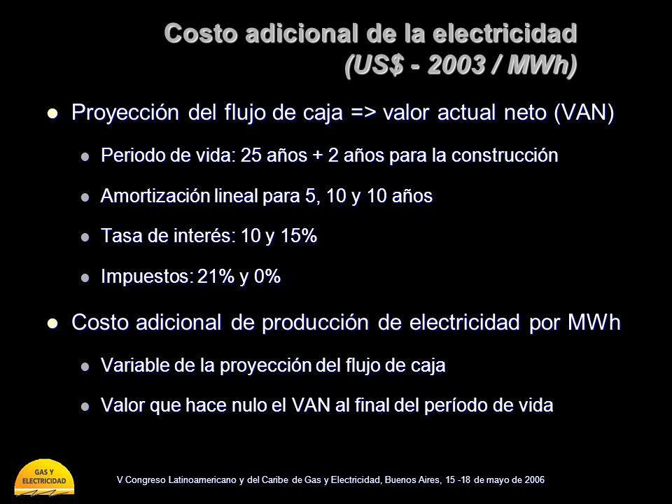 V Congreso Latinoamericano y del Caribe de Gas y Electricidad, Buenos Aires, 15 -18 de mayo de 2006 Costo adicional de la electricidad (US$ - 2003 / MWh) Proyección del flujo de caja => valor actual neto (VAN) Proyección del flujo de caja => valor actual neto (VAN) Periodo de vida: 25 años + 2 años para la construcción Periodo de vida: 25 años + 2 años para la construcción Amortización lineal para 5, 10 y 10 años Amortización lineal para 5, 10 y 10 años Tasa de interés: 10 y 15% Tasa de interés: 10 y 15% Impuestos: 21% y 0% Impuestos: 21% y 0% Costo adicional de producción de electricidad por MWh Costo adicional de producción de electricidad por MWh Variable de la proyección del flujo de caja Variable de la proyección del flujo de caja Valor que hace nulo el VAN al final del período de vida Valor que hace nulo el VAN al final del período de vida
