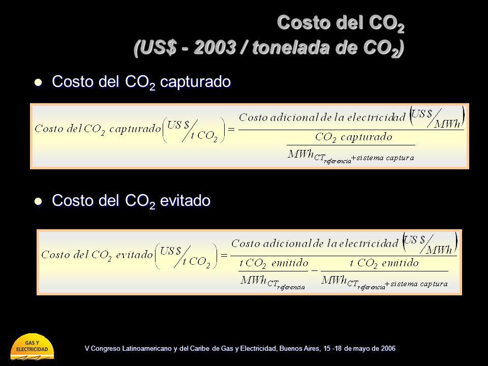 V Congreso Latinoamericano y del Caribe de Gas y Electricidad, Buenos Aires, 15 -18 de mayo de 2006 Costo del CO 2 (US$ - 2003 / tonelada de CO 2 ) Co
