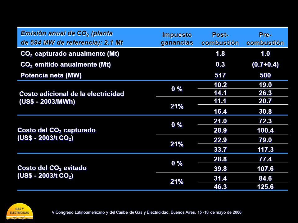 V Congreso Latinoamericano y del Caribe de Gas y Electricidad, Buenos Aires, 15 -18 de mayo de 2006 Emisión anual de CO 2 (planta de 594 MW de referencia): 2.1 Mt Impuesto ganancias Post- combustión Pre- combustión CO 2 capturado anualmente (Mt) 1.81.0 CO 2 emitido anualmente (Mt) 0.3(0.7+0.4) Potencia neta (MW) 517500 Costo adicional de la electricidad Costo adicional de la electricidad (US$ - 2003/MWh) (US$ - 2003/MWh) 0 % 10.219.0 14.126.3 21% 11.120.7 16.430.8 Costo del CO 2 capturado (US$ - 2003/t CO 2 ) 0 % 21.072.3 28.9100.4 21%22.979.0 33.7117.3 Costo del CO 2 evitado (US$ - 2003/t CO 2 ) 0 % 28.877.4 39.8107.6 21% 31.484.6 46.3125.6