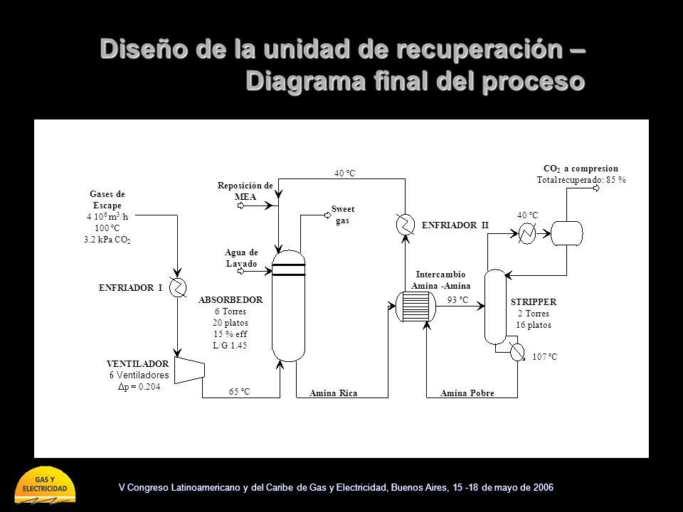 Diseño de la unidad de recuperación – Diagrama final del proceso Natural Gas 136000 Nm 3 /h NGCC 594 MWe ABSORBEDOR 6 Torres 20 platos 15 % eff L/G 1.