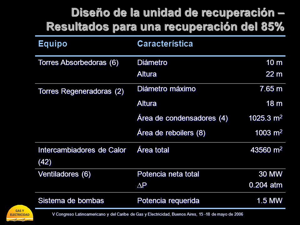 V Congreso Latinoamericano y del Caribe de Gas y Electricidad, Buenos Aires, 15 -18 de mayo de 2006 Diseño de la unidad de recuperación – Resultados p