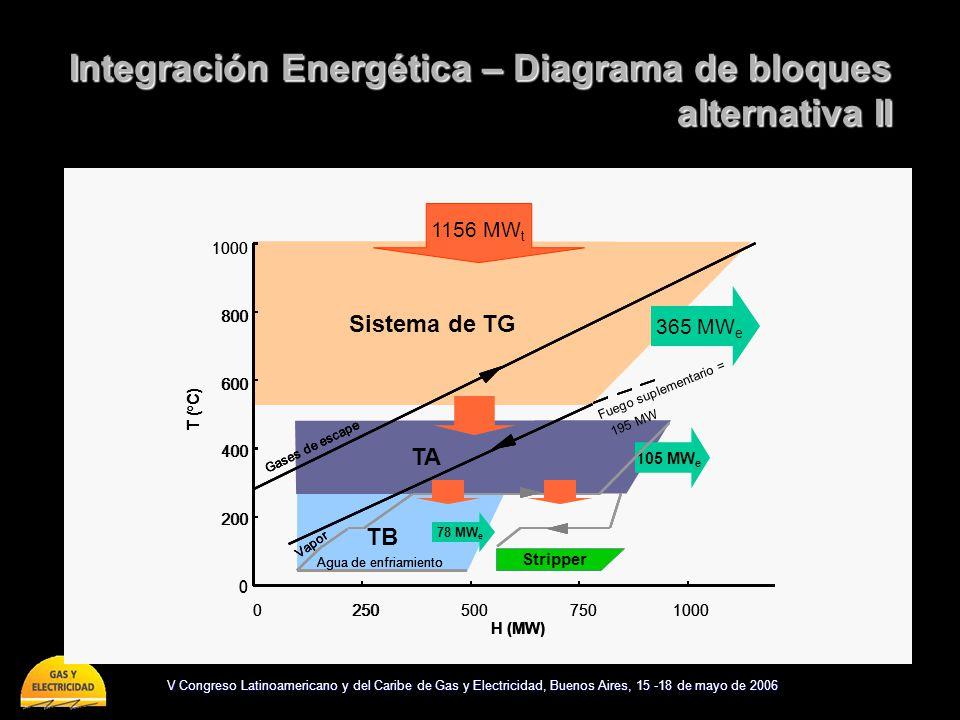 V Congreso Latinoamericano y del Caribe de Gas y Electricidad, Buenos Aires, 15 -18 de mayo de 2006 0 200 400 600 800 1000 02505007501000 H (MW) T (°C) GT System TB TA Gases de escape Vapor Agua de enfriamiento e Sistema de TG 0 200 400 600 800 1000 02505007501000 H (MW) T (°C) TB TA Gases de escape Vapor Fuego suplementario = 195 MW Agua de enfriamiento Sistema de TG 1156 MW t 365 MW e 105 MW e 124 MW e TB Sistema de TG 1156 MW t 365 MW e TA Fuego suplementario = 195 MW 105 MW e 02505007501000 H (MW) Gases de escape Vapor Agua de enfriamiento 0 200 400 600 800 1000 T (°C) 02505007501000 H (MW) Gases de escape Vapor Agua de enfriamiento 02505007501000 H (MW) Gases de escape Vapor Agua de enfriamiento 0 200 400 600 800 1000 T (°C) 0 200 400 600 800 1000 T (°C) Integración Energética – Diagrama de bloques alternativa II Stripper 78 MW e