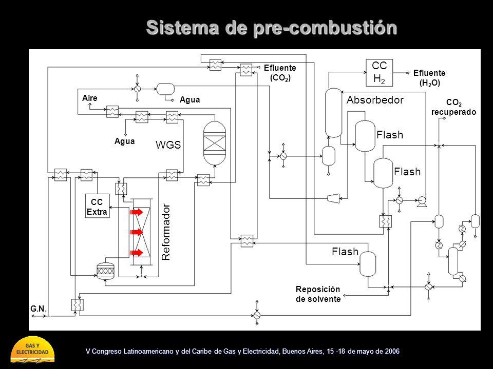 V Congreso Latinoamericano y del Caribe de Gas y Electricidad, Buenos Aires, 15 -18 de mayo de 2006 Sistema de pre-combustión WGS CC H 2 Reformador Fl