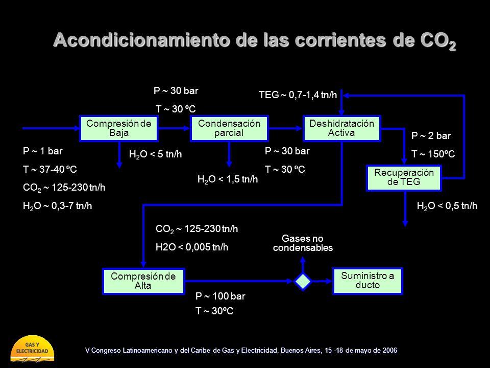 V Congreso Latinoamericano y del Caribe de Gas y Electricidad, Buenos Aires, 15 -18 de mayo de 2006 Acondicionamiento de las corrientes de CO 2 P ~ 1 bar T ~ 37-40 ºC CO 2 ~ 125-230 tn/h H 2 O ~ 0,3-7 tn/h CO 2 ~ 125-230 tn/h H2O < 0,005 tn/h Deshidratación Activa TEG ~ 0,7-1,4 tn/h Recuperación de TEG P ~ 2 bar T ~ 150ºC H 2 O < 0,5 tn/h P ~ 30 bar T ~ 30 ºC Condensación parcial H 2 O < 1,5 tn/h Compresión de Baja H 2 O < 5 tn/h P ~ 30 bar T ~ 30 ºC Compresión de Alta P ~ 100 bar T ~ 30ºC Gases no condensables Suministro a ducto