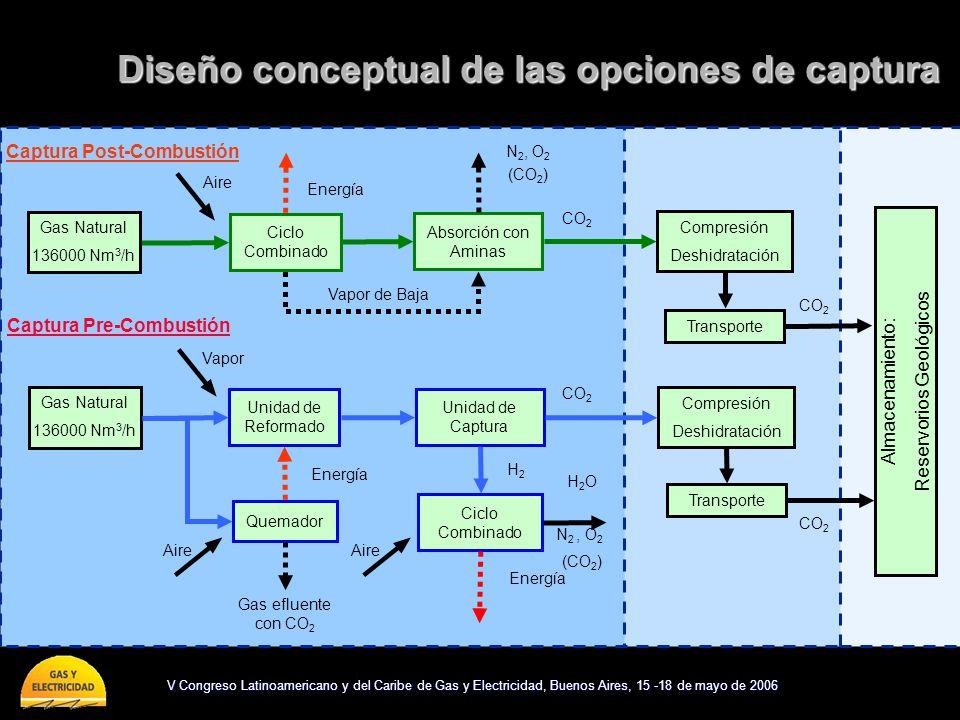 V Congreso Latinoamericano y del Caribe de Gas y Electricidad, Buenos Aires, 15 -18 de mayo de 2006 Compresión Deshidratación Compresión Deshidratació
