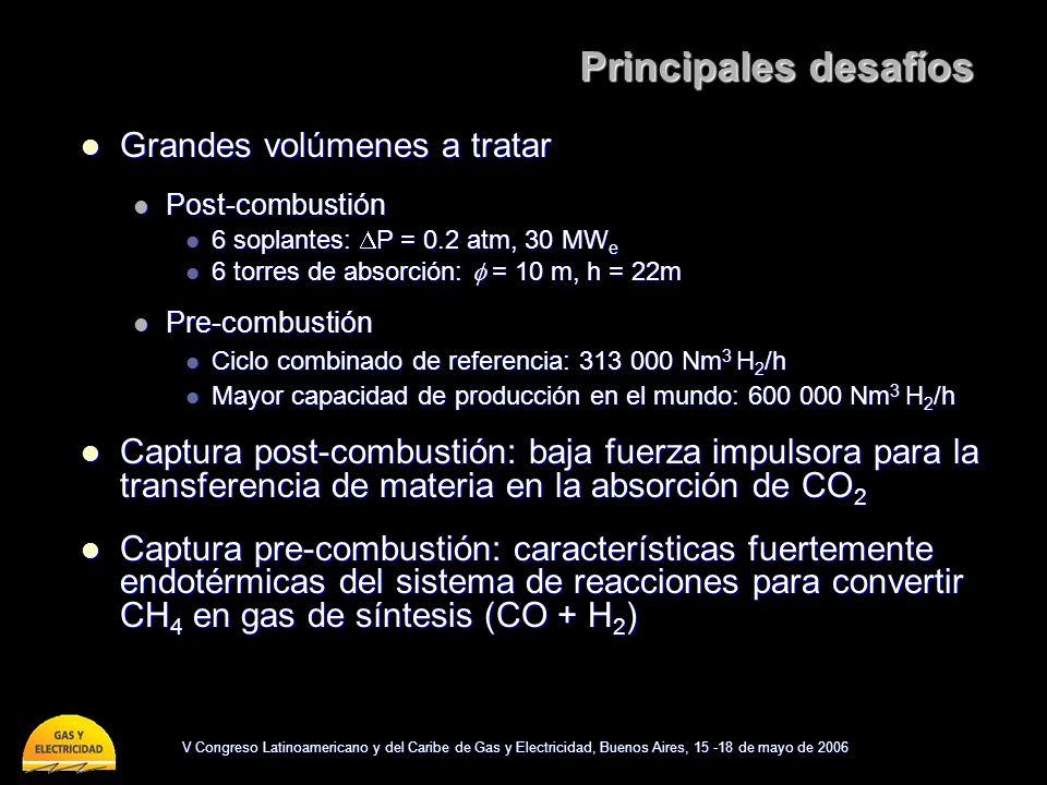V Congreso Latinoamericano y del Caribe de Gas y Electricidad, Buenos Aires, 15 -18 de mayo de 2006 Principales desafíos Grandes volúmenes a tratar Grandes volúmenes a tratar Post-combustión Post-combustión 6 soplantes: P = 0.2 atm, 30 MW e 6 soplantes: P = 0.2 atm, 30 MW e 6 torres de absorción: = 10 m, h = 22m 6 torres de absorción: = 10 m, h = 22m Pre-combustión Pre-combustión Ciclo combinado de referencia: 313 000 Nm 3 H 2 /h Ciclo combinado de referencia: 313 000 Nm 3 H 2 /h Mayor capacidad de producción en el mundo: 600 000 Nm 3 H 2 /h Mayor capacidad de producción en el mundo: 600 000 Nm 3 H 2 /h Captura post-combustión: baja fuerza impulsora para la transferencia de materia en la absorción de CO 2 Captura post-combustión: baja fuerza impulsora para la transferencia de materia en la absorción de CO 2 Captura pre-combustión: características fuertemente endotérmicas del sistema de reacciones para convertir CH 4 en gas de síntesis (CO + H 2 ) Captura pre-combustión: características fuertemente endotérmicas del sistema de reacciones para convertir CH 4 en gas de síntesis (CO + H 2 )