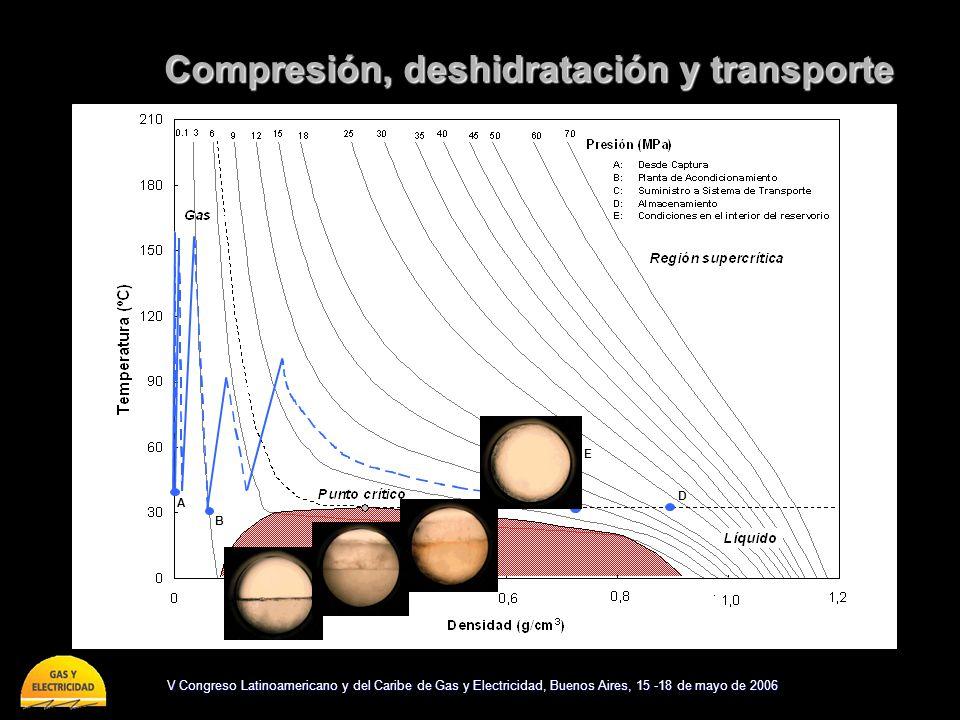 V Congreso Latinoamericano y del Caribe de Gas y Electricidad, Buenos Aires, 15 -18 de mayo de 2006 Compresión, deshidratación y transporte A D B C E