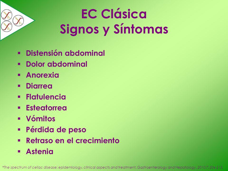 EC Clásica Signos y Síntomas Distensión abdominal Dolor abdominal Anorexia Diarrea Flatulencia Esteatorrea Vómitos Pérdida de peso Retraso en el creci