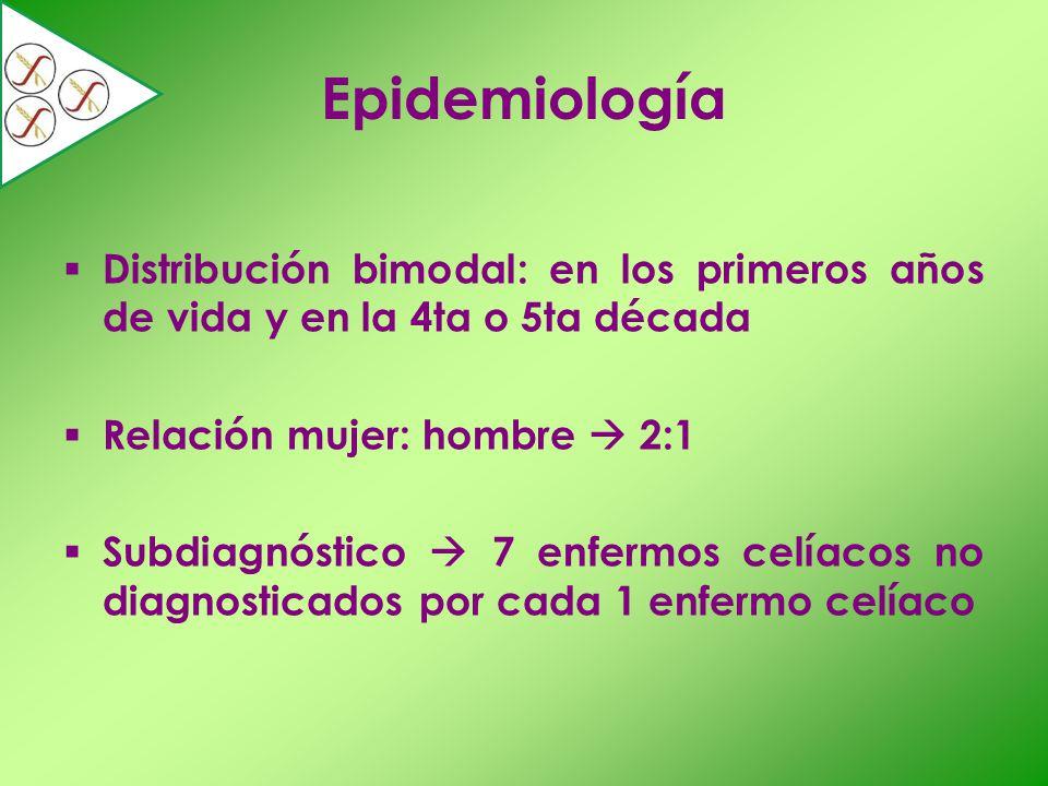 Epidemiología Distribución bimodal: en los primeros años de vida y en la 4ta o 5ta década Relación mujer: hombre 2:1 Subdiagnóstico 7 enfermos celíaco