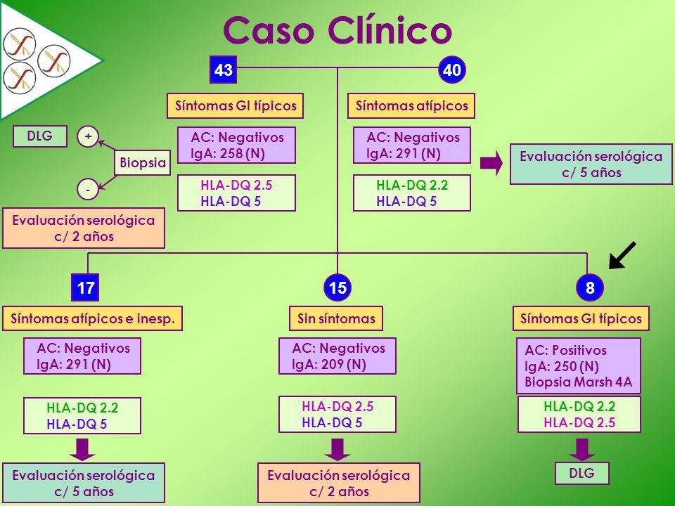40 81715 43 Caso Clínico AC: Negativos IgA: 258 (N) AC: Negativos IgA: 291 (N) AC: Negativos IgA: 291 (N) AC: Negativos IgA: 209 (N) AC: Positivos IgA