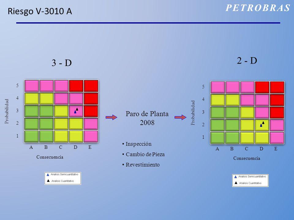 Riesgo V-3010 A Paro de Planta 2008 Inspección Cambio de Pieza Revestimiento 3 - D 2 - D PETROBRAS Consecuencia ABCDE 1 2 3 4 5 Probabilidad ABCDE 1 2