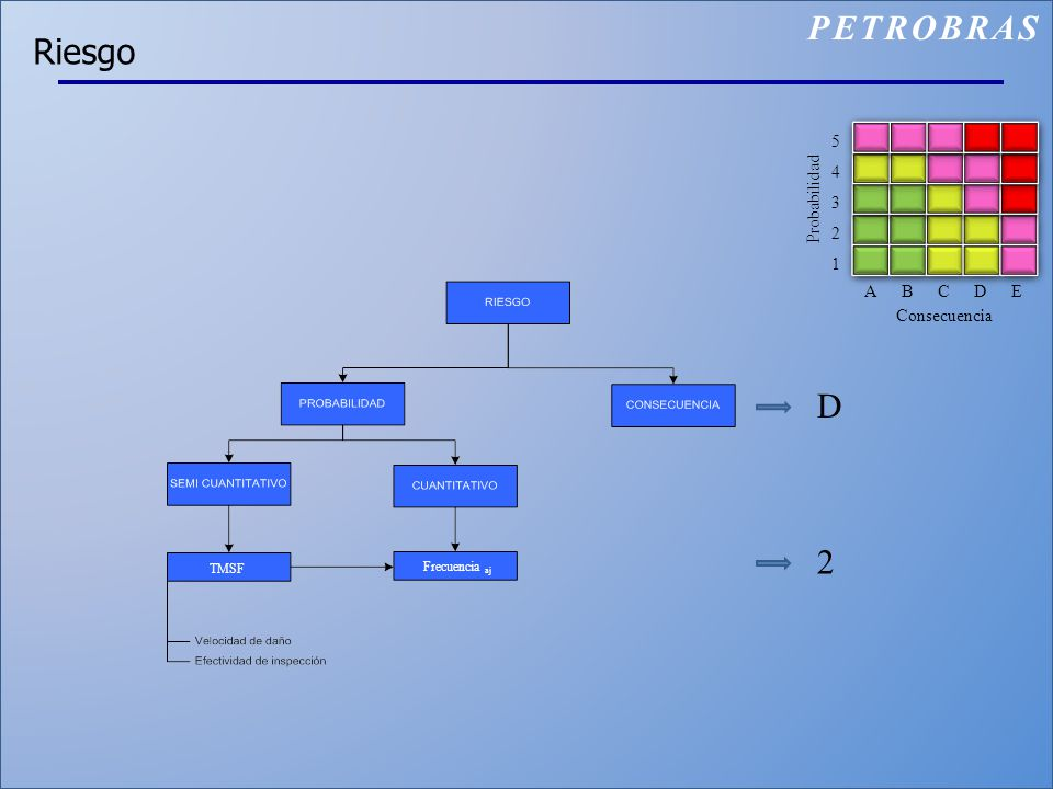 Riesgo TMSF PETROBRAS ABCDE 1 2 3 4 5 Consecuencia Probabilidad D 2 Frecuencia aj