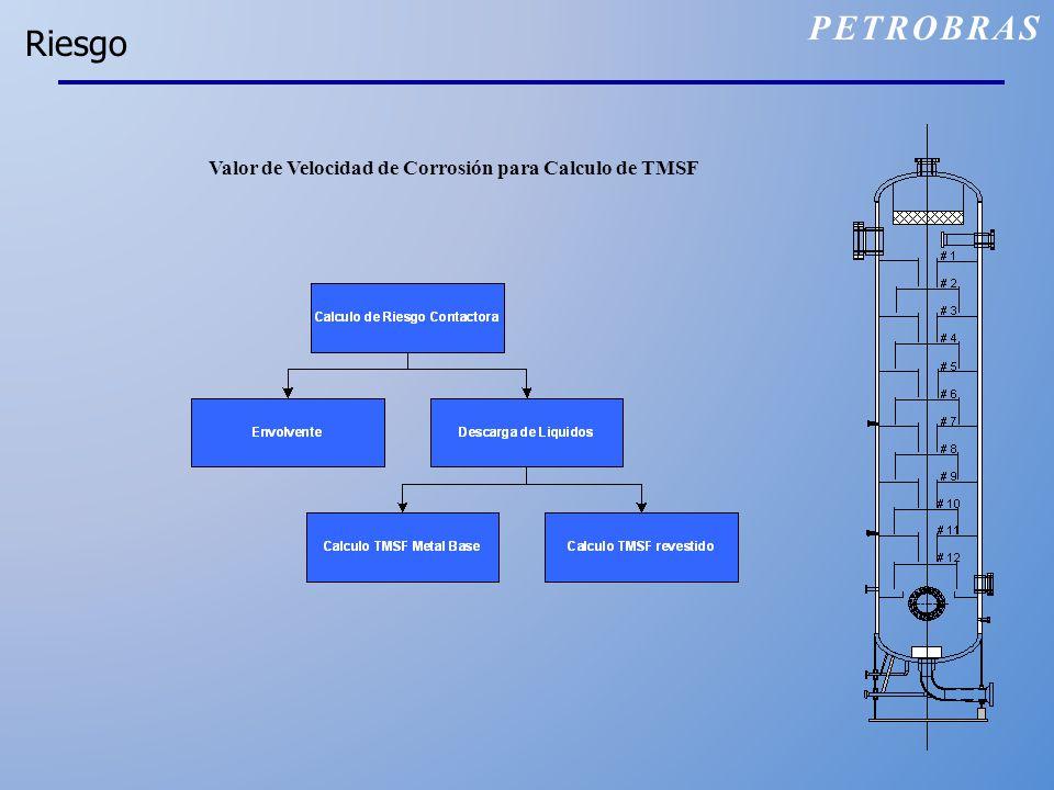 Riesgo Valor de Velocidad de Corrosión para Calculo de TMSF PETROBRAS