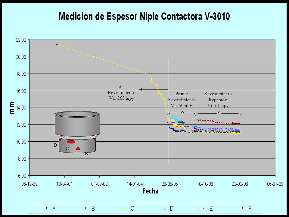 Historial A D C B Primer Revestimiento Vc: 50 mpy Revestimiento Reparado Vc:14 mpy Sin Revestimiento Vc: 263 mpy