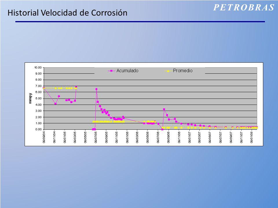 Historial Velocidad de Corrosión PETROBRAS