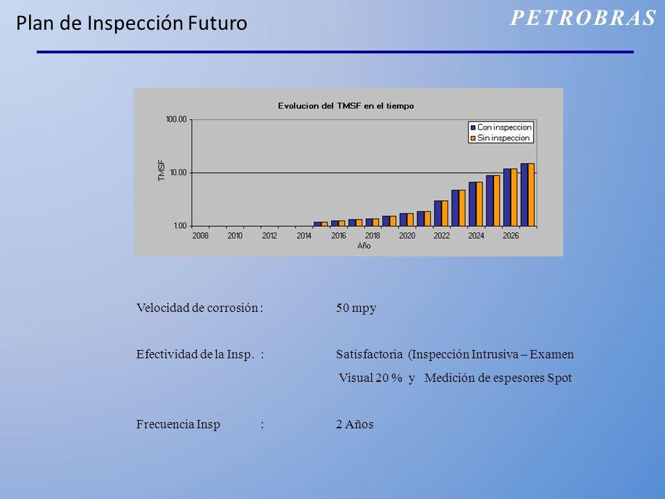 Plan de Inspección Futuro Velocidad de corrosión : 50 mpy Efectividad de la Insp. : Satisfactoria (Inspección Intrusiva – Examen Visual 20 % y Medició