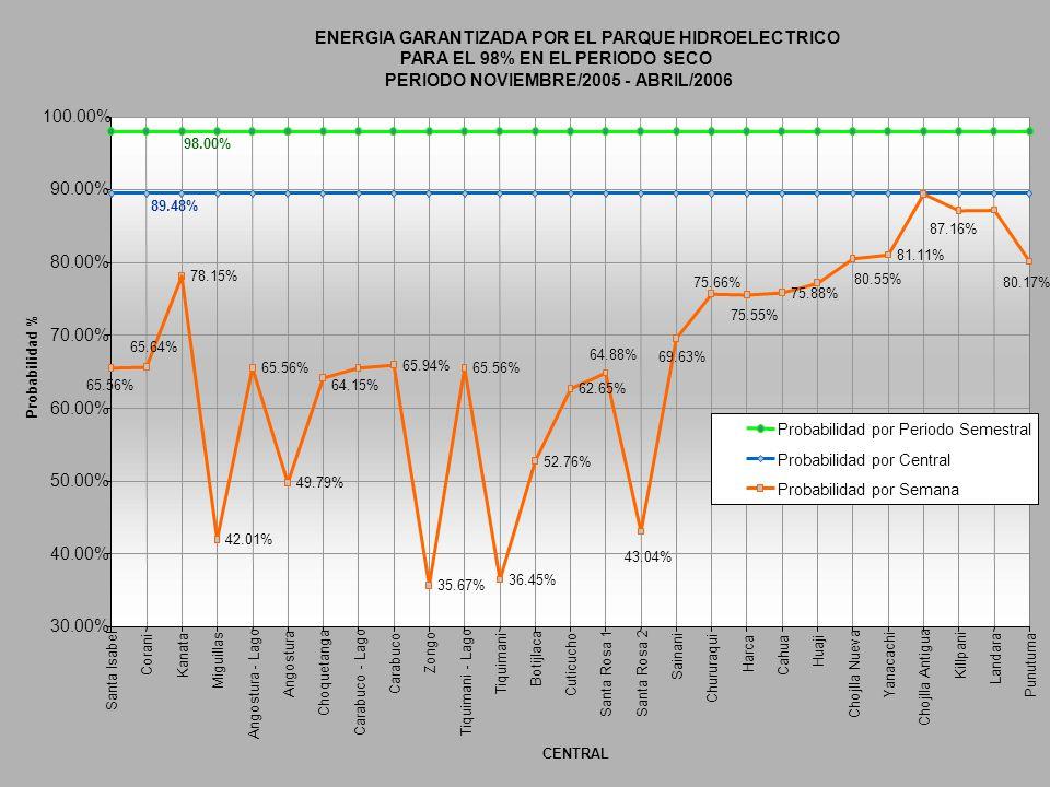 ENERGIA GARANTIZADA POR EL PARQUE HIDROELECTRICO PARA EL 98% EN EL PERIODO SECO PERIODO NOVIEMBRE/2005 - ABRIL/2006 98.00% 89.48% 78.15% 42.01% 65.56%