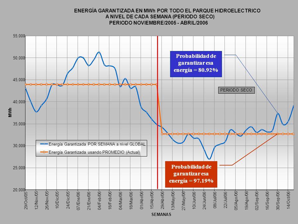 ENERGÍA GARANTIZADA EN MWh POR TODO EL PARQUE HIDROELECTRICO A NIVEL DE CADA SEMANA (PERIODO SECO) PERIODO NOVIEMBRE/2005 - ABRIL/2006 35,000 40,000 4