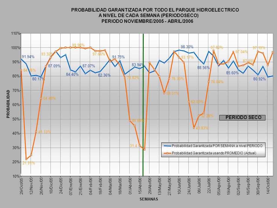 PROBABILIDAD GARANTIZADA POR TODO EL PARQUE HIDROELECTRICO A NIVEL DE CADA SEMANA (PERIODOSECO) PERIODO NOVIEMBRE/2005 - ABRIL/2006 87.09%87.07% 80.92