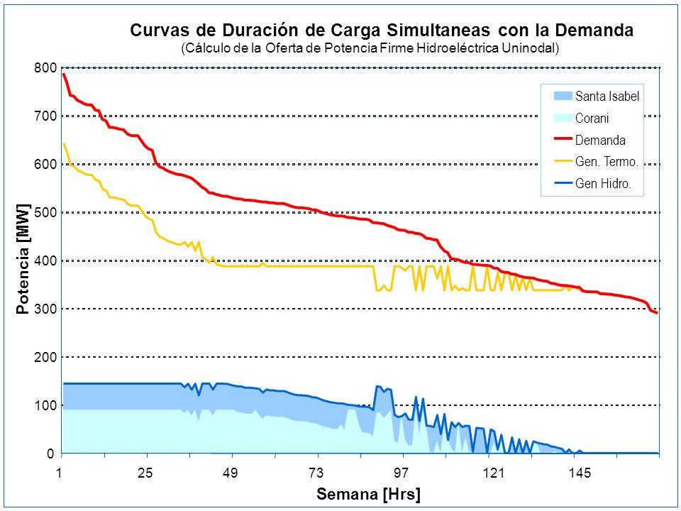Curvas de Duración de Carga Simultaneas con la Demanda (Cálculo de la Oferta de Potencia Firme Hidroeléctrica Uninodal) 0 100 200 300 400 500 600 700
