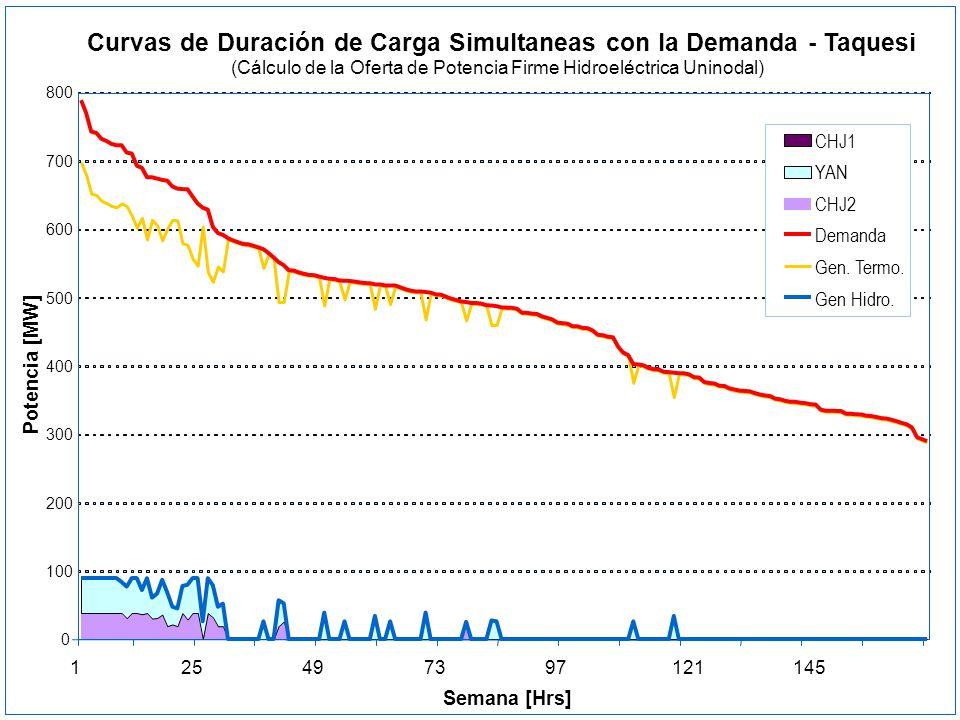 Curvas de Duración de Carga Simultaneas con la Demanda - Taquesi (Cálculo de la Oferta de Potencia Firme Hidroeléctrica Uninodal) 800 0 100 200 300 40
