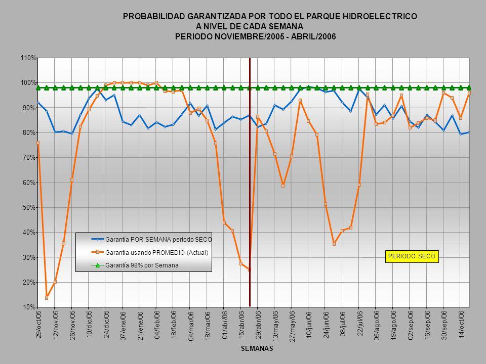 PROBABILIDAD GARANTIZADA POR TODO EL PARQUE HIDROELECTRICO A NIVEL DE CADA SEMANA PERIODO NOVIEMBRE/2005 - ABRIL/2006 10% 20% 30% 40% 50% 60% 70% 80%