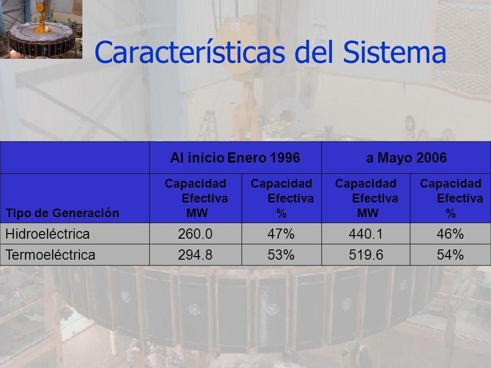 Al inicio Enero 1996a Mayo 2006 Tipo de Generación Capacidad Efectiva MW Capacidad Efectiva % Capacidad Efectiva MW Capacidad Efectiva % Hidroeléctric