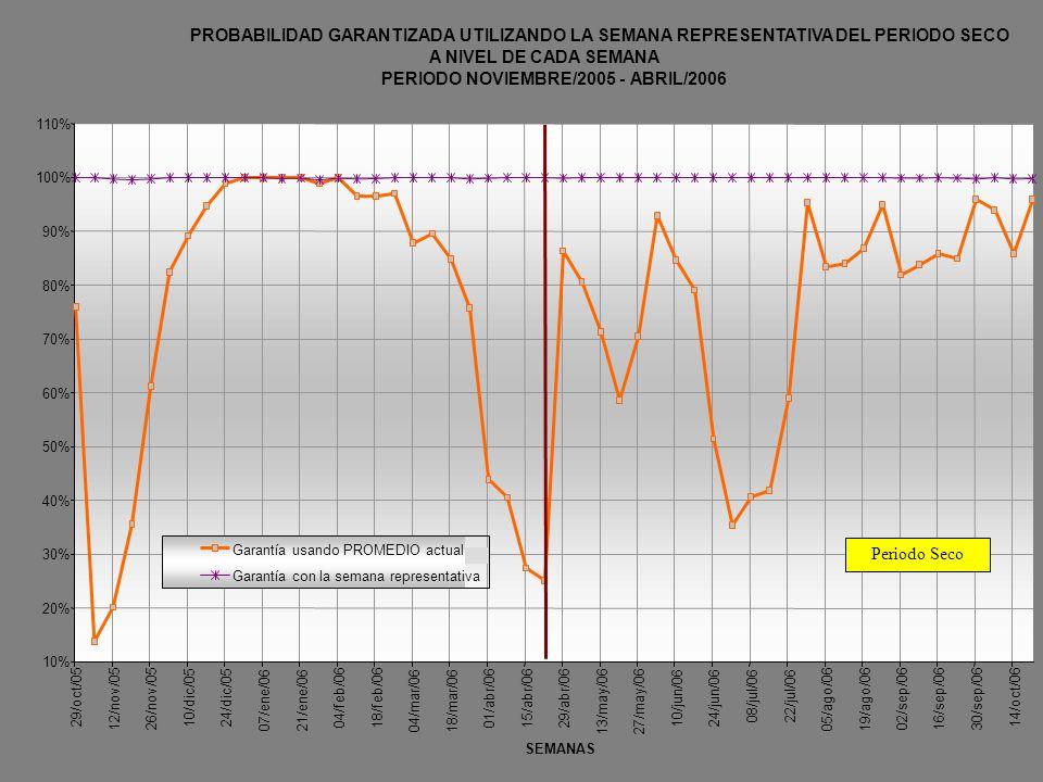 PROBABILIDAD GARANTIZADA UTILIZANDO LA SEMANA REPRESENTATIVA DEL PERIODO SECO A NIVEL DE CADA SEMANA PERIODO NOVIEMBRE/2005 - ABRIL/2006 10% 20% 30% 4