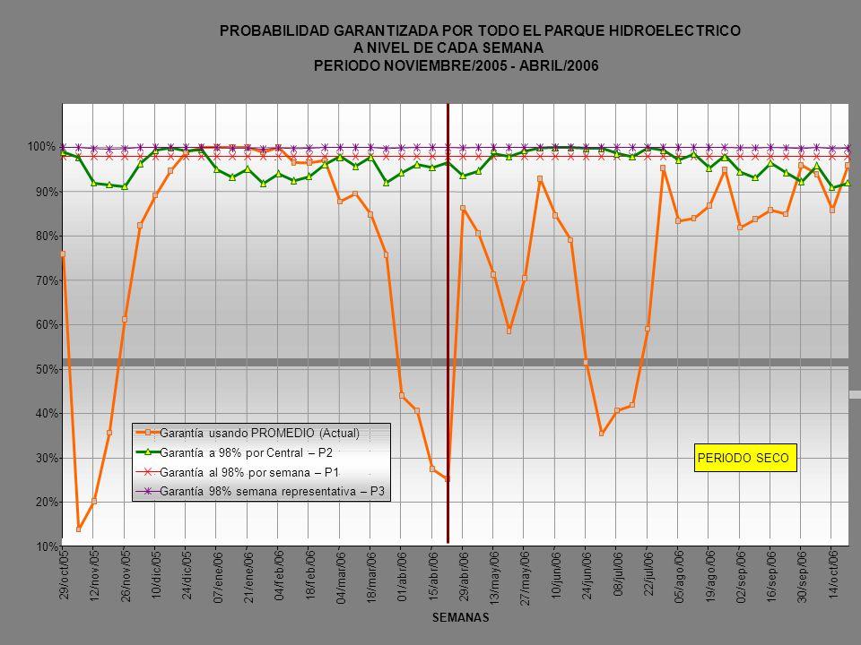 PROBABILIDAD GARANTIZADA POR TODO EL PARQUE HIDROELECTRICO A NIVEL DE CADA SEMANA PERIODO NOVIEMBRE/2005 - ABRIL/2006 20% 30% 40% 50% 60% 70% 80% 90%