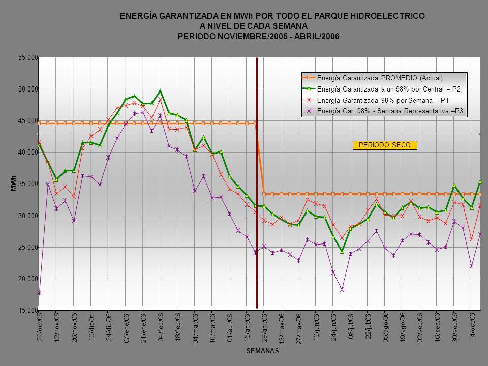 ENERGÍA GARANTIZADA EN MWh POR TODO EL PARQUE HIDROELECTRICO A NIVEL DE CADA SEMANA PERIODO NOVIEMBRE/2005 - ABRIL/2006 20,000 50,000 55,000 15,000 29