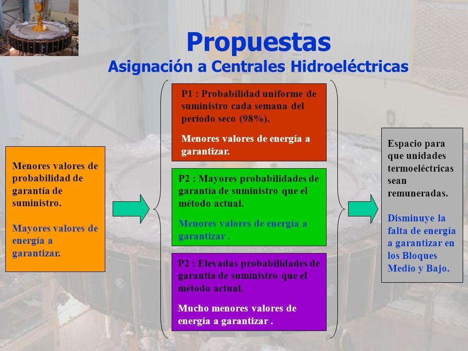 Propuestas Asignación a Centrales Hidroeléctricas Menores valores de probabilidad de garantía de suministro. Mayores valores de energía a garantizar.