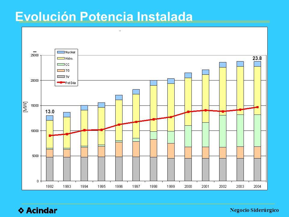 Evolución Potencia Instalada Negocio Siderúrgico [MW] 13.0 23.8