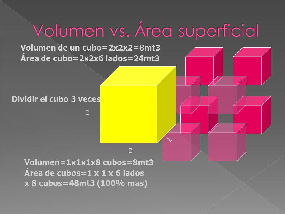 Volumen=1x1x1x8 cubos=8mt3 Área de cubos=1 x 1 x 6 lados x 8 cubos=48mt3 (100% mas) Dividir el cubo 3 veces Volumen de un cubo=2x2x2=8mt3 Área de cubo