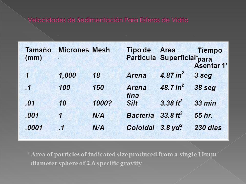 Tamaño (mm) MicronesMeshTipo de Particula Area Superficial* Asentar 1 2 11,00018Arena4.87 in3 seg 2.1100150Arena fina 48.7 in38 seg 2.01101000?Silt3.38 ft33 min 2.0011N/ABacteria33.8 ft55 hr.