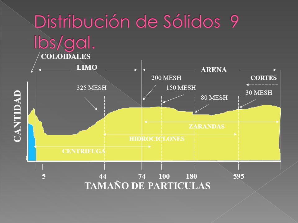 ARENA LIMO COLOIDALES 74544100180595 325 MESH 200 MESH 150 MESH 80 MESH 30 MESH TAMAÑO DE PARTICULAS CANTIDAD CORTES ZARANDAS HIDROCICLONES CENTRIFUGA