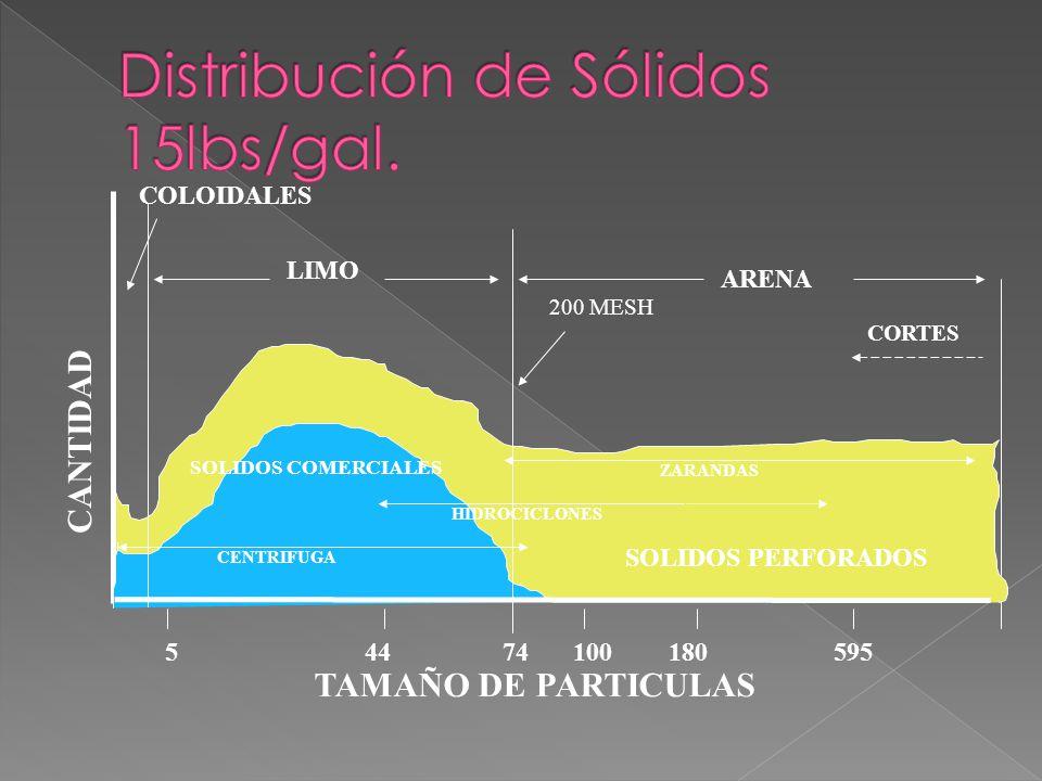 ARENA LIMO COLOIDALES 74544100180595 200 MESH TAMAÑO DE PARTICULAS CANTIDAD SOLIDOS PERFORADOS SOLIDOS COMERCIALES CORTES ZARANDAS HIDROCICLONES CENTRIFUGA