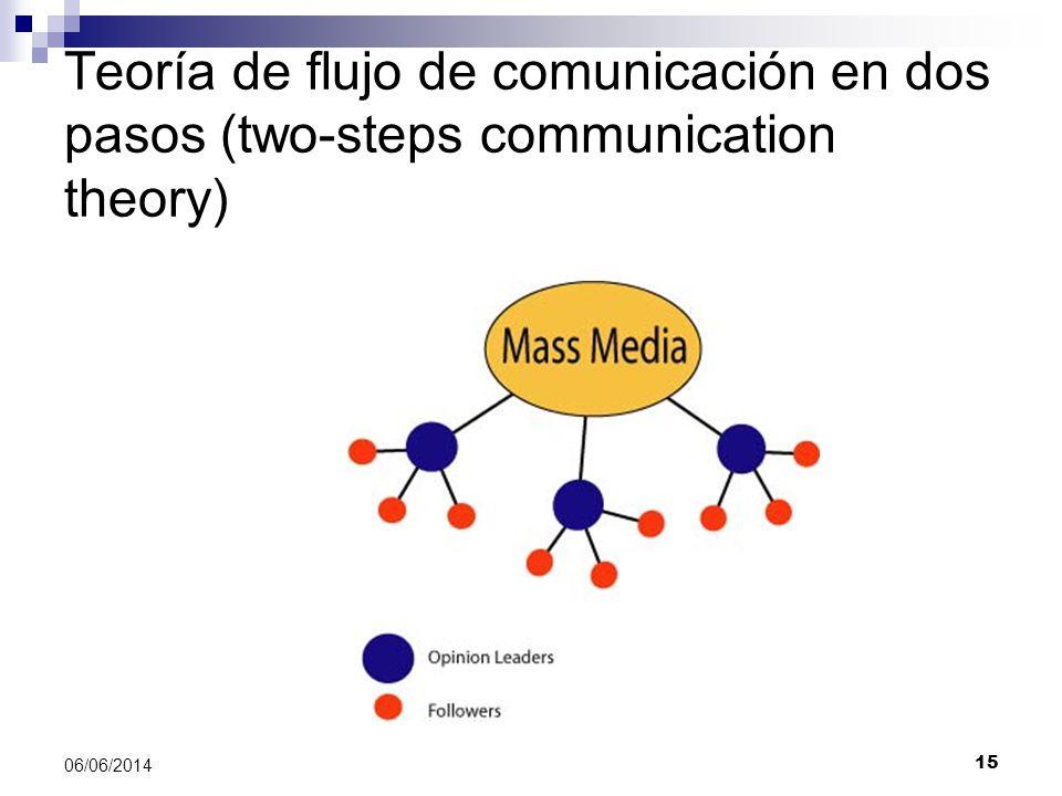 15 06/06/2014 Teoría de flujo de comunicación en dos pasos (two-steps communication theory)