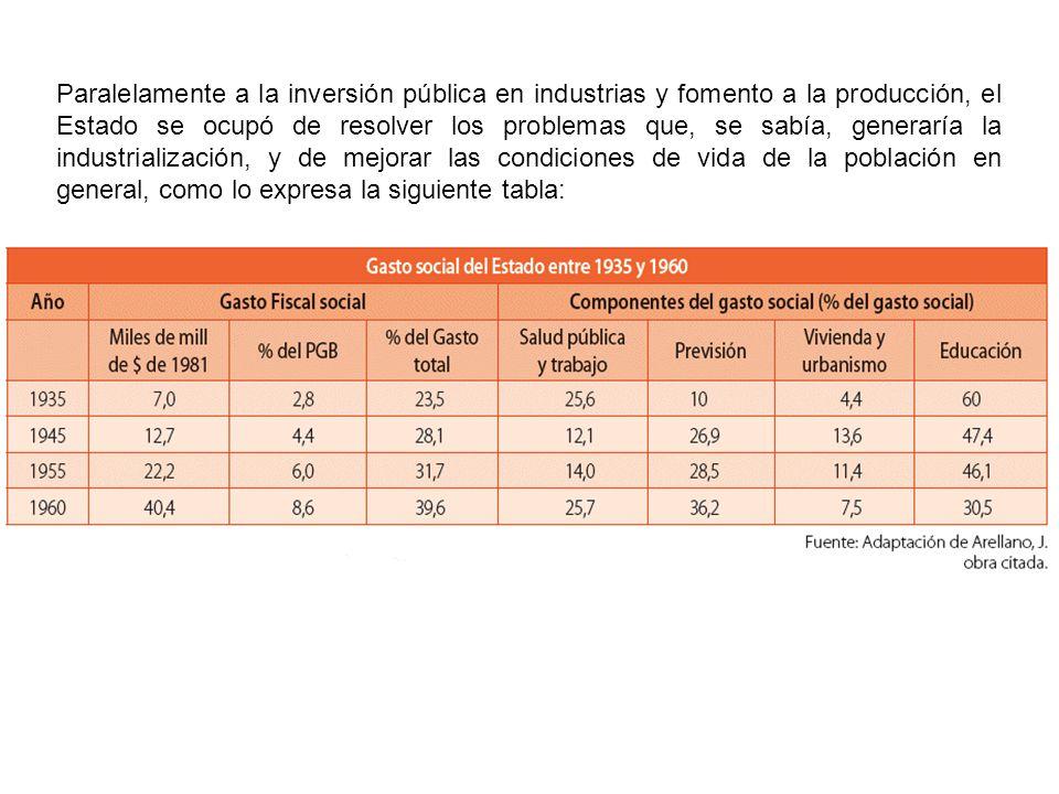 Paralelamente a la inversión pública en industrias y fomento a la producción, el Estado se ocupó de resolver los problemas que, se sabía, generaría la