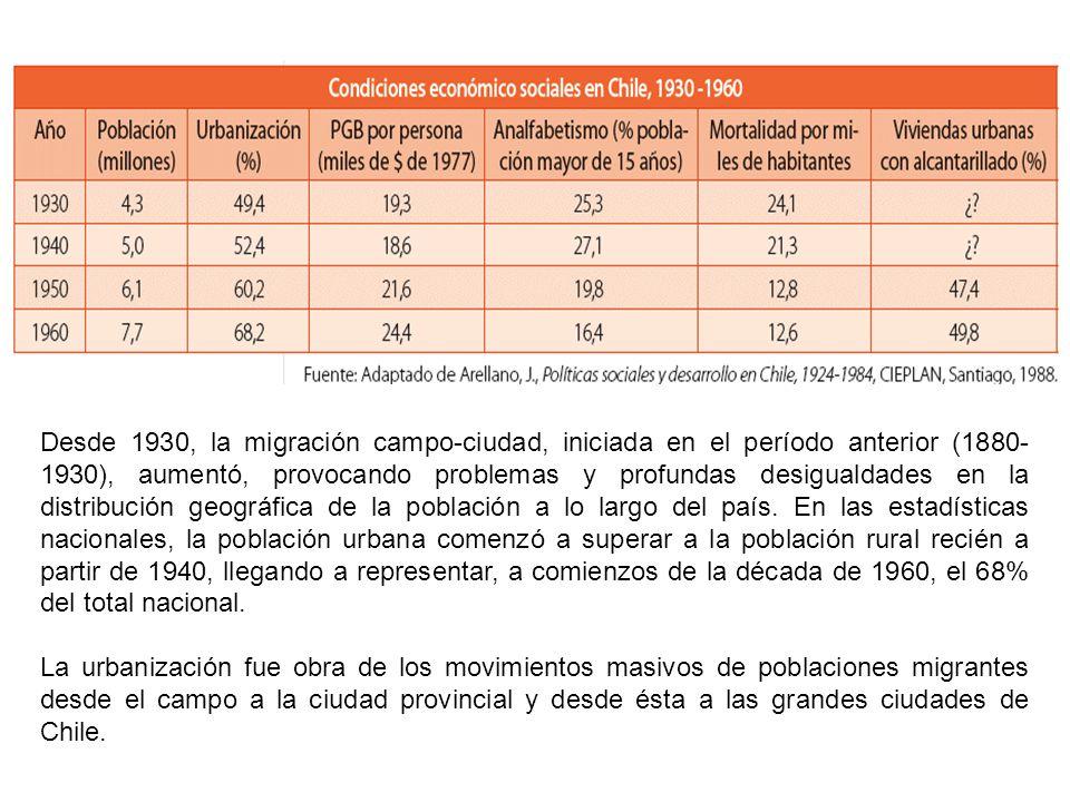 Desde 1930, la migración campo-ciudad, iniciada en el período anterior (1880- 1930), aumentó, provocando problemas y profundas desigualdades en la dis