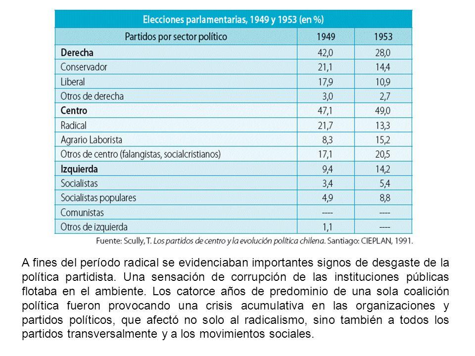 A fines del período radical se evidenciaban importantes signos de desgaste de la política partidista. Una sensación de corrupción de las instituciones