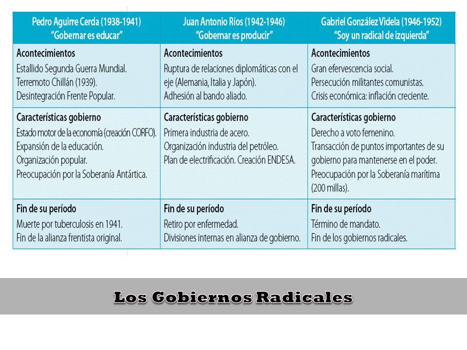 Con la elección de Pedro Aguirre Cerda se inició un período de catorce años en que gobernaron distintas coaliciones políticas, lideradas por el Partido Radical.