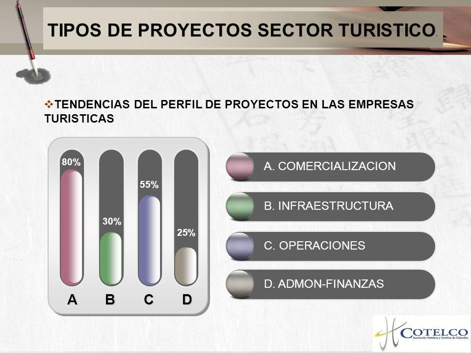 TIPOS DE PROYECTOS SECTOR TURISTICO. TENDENCIAS DEL PERFIL DE PROYECTOS EN LAS EMPRESAS TURISTICAS A B C D 80% 25% 30% 55% A. COMERCIALIZACION B. INFR