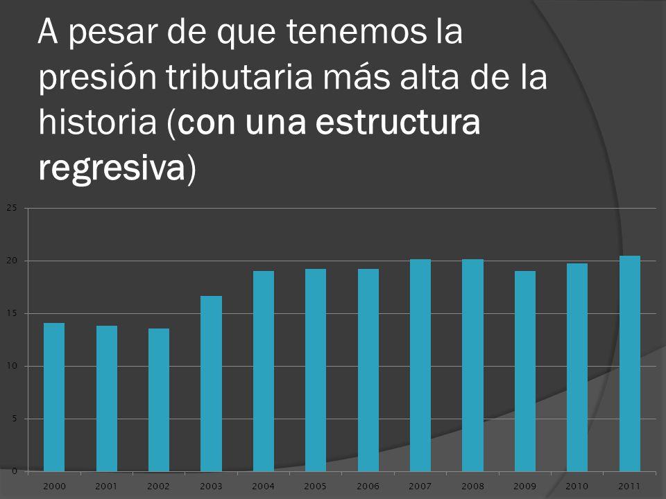 A pesar de que tenemos la presión tributaria más alta de la historia (con una estructura regresiva)