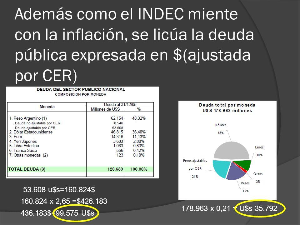 Además como el INDEC miente con la inflación, se licúa la deuda pública expresada en $(ajustada por CER) 53.608 u$s=160.824$ 160.824 x 2,65 =$426.183 436.183$=99.575 U$s 178.963 x 0,21 = U$s 35.792